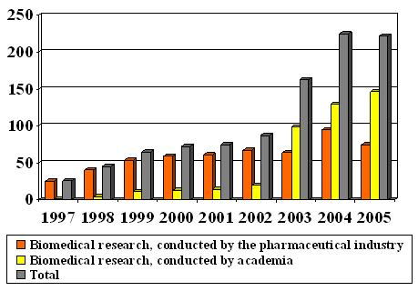 Number of new research projects 1997-2005